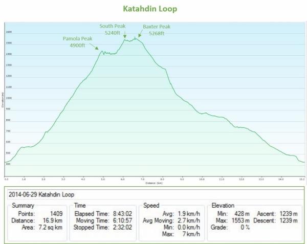 1 - Katahdin Graph (1024x815)